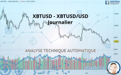 XBTUSD - XBTUSD/USD - Journalier