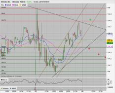 NASDAQ INC. - 5min.