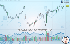 TAYLOR WIMPEY ORD 1P - Giornaliero