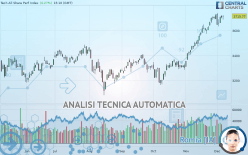 TECH ALL SHARE PERF INDEX - Giornaliero