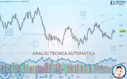 AUD/USD - Giornaliero