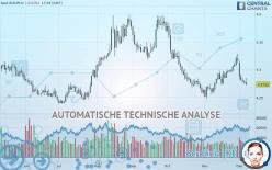 EUR/PLN - Täglich