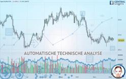 EUR/CZK - Ежедневно