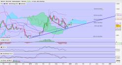 BITCOIN - BTC/USD - 每周