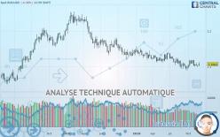 EUR/USD - Settimanale