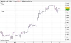 GBP/USD - 1 小时