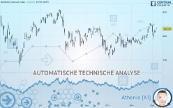 NASDAQ INTERNET INDEX - Dagelijks