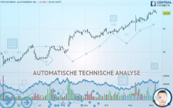RITCHIE BROS. AUCTIONEERS INC. - 每日