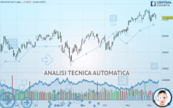 MDAX50 PERF INDEX - Giornaliero