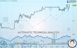 EUR/PLN - 15 минут