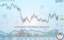 USD/CAD - 15 минут