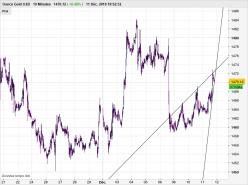 GOLD - USD - 10 минут
