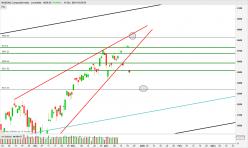 NASDAQ COMPOSITE INDEX - Päivittäin