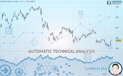 NASDAQ TELECOM INDEX - Giornaliero