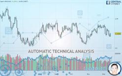 USD/CAD - Diário