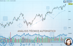 BEL20 INDEX - Diario