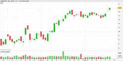 NASDAQ INC. - Diario
