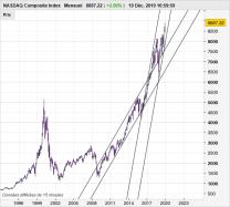 NASDAQ COMPOSITE INDEX - Ежемесячно