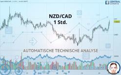 NZD/CAD - 1 Std.