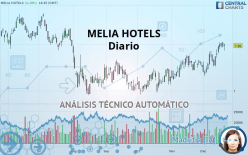 MELIA HOTELS - Daily