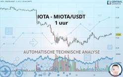 IOTA - MIOTA/USDT - 1 uur