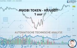 HUOBI TOKEN - HT/USDT - 1 uur