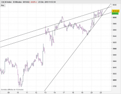 CAC40 INDEX - 30 min.