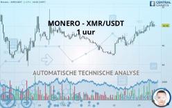 MONERO - XMR/USDT - 1 uur