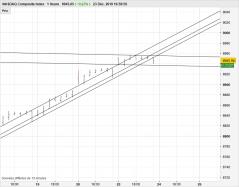 NASDAQ COMPOSITE INDEX - 1 час
