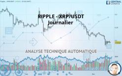 RIPPLE - XRP/USDT - Diário