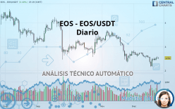 EOS - EOS/USDT - Diario