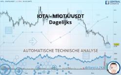 IOTA - MIOTA/USDT - Dagelijks