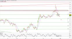 GBP/USD - 4 tim