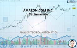 AMAZON.COM INC. - Settimanale