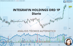 INTEGRAFIN HOLDINGS ORD 1P - Diario