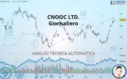 CNOOC LTD. - Giornaliero