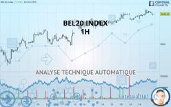 BEL20 INDEX - 1H
