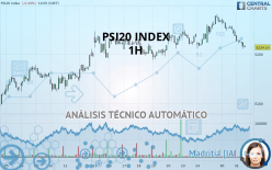 PSI20 INDEX - 1H