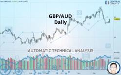 GBP/AUD - Daily