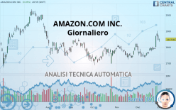 AMAZON.COM INC. - Giornaliero