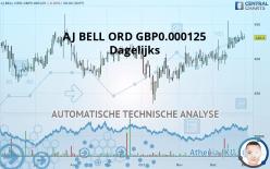 AJ BELL ORD GBP0.000125 - Dagelijks