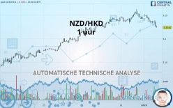 NZD/HKD - 1 uur
