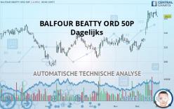 BALFOUR BEATTY ORD 50P - Dagelijks