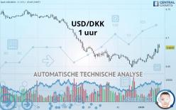 USD/DKK - 1 uur
