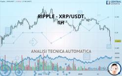 RIPPLE - XRP/USDT - 1H