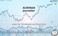 ACERINOX - Journalier