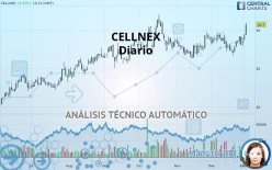 CELLNEX - Daily