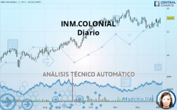 INM.COLONIAL - Daily