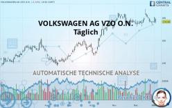 VOLKSWAGEN AG VZO O.N. - Täglich
