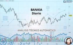 BANKIA - Giornaliero